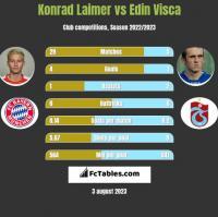 Konrad Laimer vs Edin Visca h2h player stats