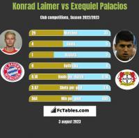 Konrad Laimer vs Exequiel Palacios h2h player stats