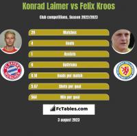 Konrad Laimer vs Felix Kroos h2h player stats