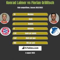 Konrad Laimer vs Florian Grillitsch h2h player stats