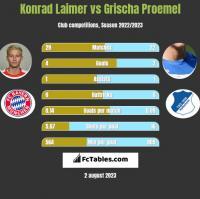 Konrad Laimer vs Grischa Proemel h2h player stats