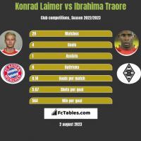 Konrad Laimer vs Ibrahima Traore h2h player stats