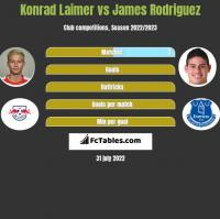 Konrad Laimer vs James Rodriguez h2h player stats