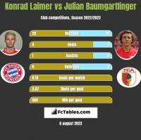 Konrad Laimer vs Julian Baumgartlinger h2h player stats