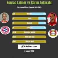 Konrad Laimer vs Karim Bellarabi h2h player stats
