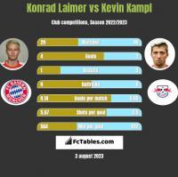 Konrad Laimer vs Kevin Kampl h2h player stats