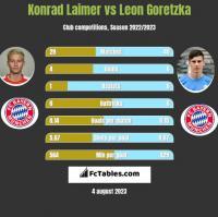 Konrad Laimer vs Leon Goretzka h2h player stats