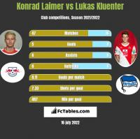 Konrad Laimer vs Lukas Kluenter h2h player stats