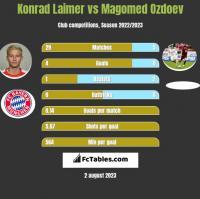 Konrad Laimer vs Magomed Ozdoev h2h player stats