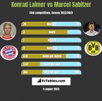 Konrad Laimer vs Marcel Sabitzer h2h player stats