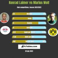 Konrad Laimer vs Marius Wolf h2h player stats