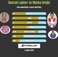 Konrad Laimer vs Marko Grujic h2h player stats
