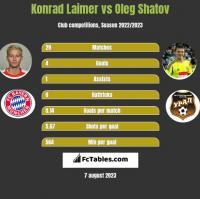 Konrad Laimer vs Oleg Shatov h2h player stats