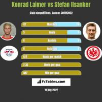 Konrad Laimer vs Stefan Ilsanker h2h player stats