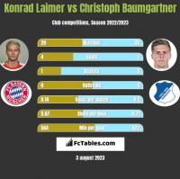 Konrad Laimer vs Christoph Baumgartner h2h player stats