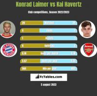 Konrad Laimer vs Kai Havertz h2h player stats