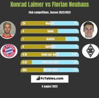 Konrad Laimer vs Florian Neuhaus h2h player stats