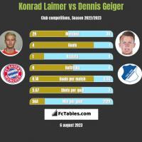 Konrad Laimer vs Dennis Geiger h2h player stats