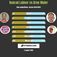 Konrad Laimer vs Arne Maier h2h player stats