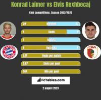 Konrad Laimer vs Elvis Rexhbecaj h2h player stats