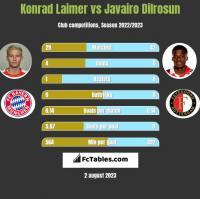 Konrad Laimer vs Javairo Dilrosun h2h player stats