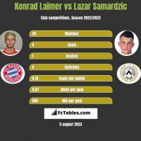 Konrad Laimer vs Lazar Samardzic h2h player stats
