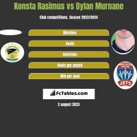 Konsta Rasimus vs Dylan Murnane h2h player stats