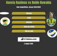 Konsta Rasimus vs Robin Buwalda h2h player stats