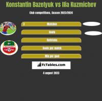 Konstantin Bazeljuk vs Ilia Kuzmichev h2h player stats