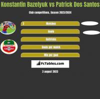 Konstantin Bazeljuk vs Patrick Dos Santos h2h player stats