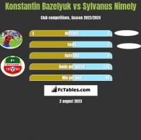 Konstantin Bazeljuk vs Sylvanus Nimely h2h player stats