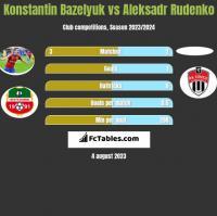 Konstantin Bazeljuk vs Aleksadr Rudenko h2h player stats