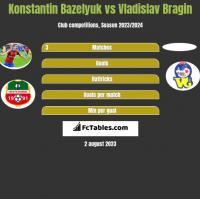 Konstantin Bazeljuk vs Vladislav Bragin h2h player stats