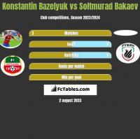 Konstantin Bazeljuk vs Soltmurad Bakaev h2h player stats