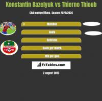 Konstantin Bazeljuk vs Thierno Thioub h2h player stats