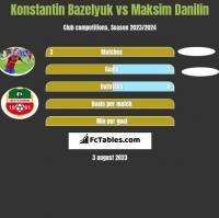 Konstantin Bazeljuk vs Maksim Danilin h2h player stats