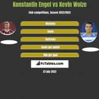 Konstantin Engel vs Kevin Wolze h2h player stats