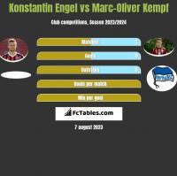Konstantin Engel vs Marc-Oliver Kempf h2h player stats