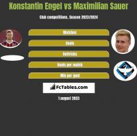 Konstantin Engel vs Maximilian Sauer h2h player stats