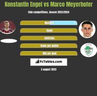 Konstantin Engel vs Marco Meyerhofer h2h player stats