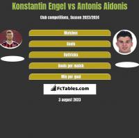 Konstantin Engel vs Antonis Aidonis h2h player stats