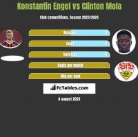Konstantin Engel vs Clinton Mola h2h player stats