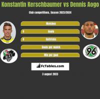 Konstantin Kerschbaumer vs Dennis Aogo h2h player stats