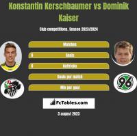 Konstantin Kerschbaumer vs Dominik Kaiser h2h player stats