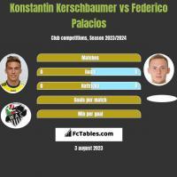 Konstantin Kerschbaumer vs Federico Palacios h2h player stats