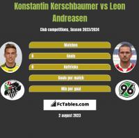 Konstantin Kerschbaumer vs Leon Andreasen h2h player stats