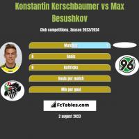 Konstantin Kerschbaumer vs Max Besushkov h2h player stats