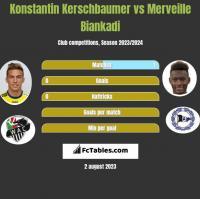 Konstantin Kerschbaumer vs Merveille Biankadi h2h player stats