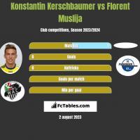Konstantin Kerschbaumer vs Florent Muslija h2h player stats