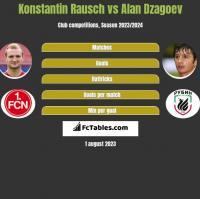 Konstantin Rausch vs Alan Dzagoev h2h player stats